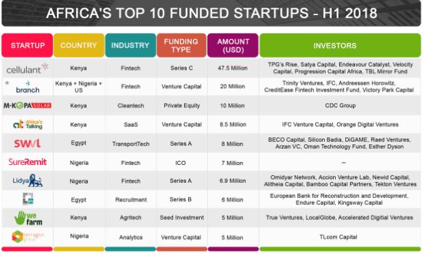 African Start-ups funding