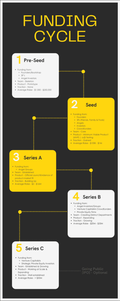 Business Funding Cycle Infographic